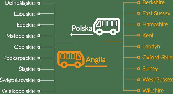 Busy z Polski do Anglii miejsca przejazdów